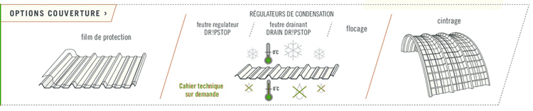 options des couvertures